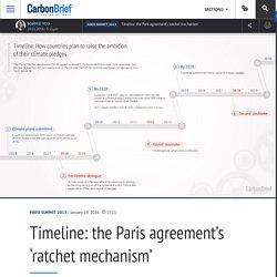 Timeline: the Paris agreement's 'ratchet mechanism'