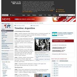 Timeline: Argentina