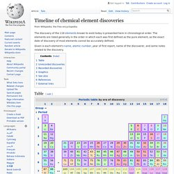 Timeline of chemical element discoveries
