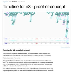 Timeline for d3 - proof-of-concept