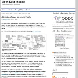 A timeline of open government data