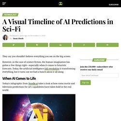A Visual Timeline of AI Predictions in Science Fiction