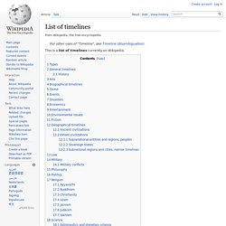 List of timelines