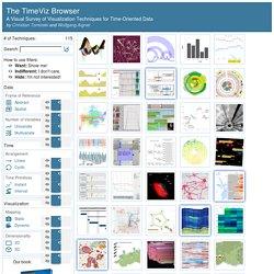 TimeViz Browser