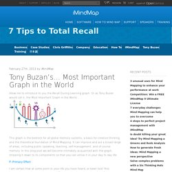 7 Tips to Total Recall
