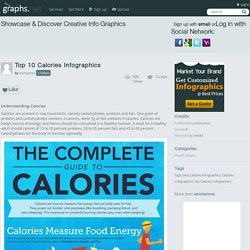 Top 10 Calories Infographics