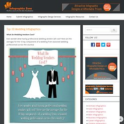 Top 10 Wedding Infographics