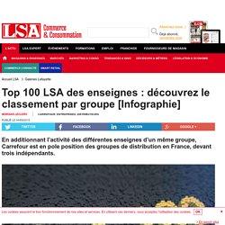Top 100 LSA des enseignes : découvrez le...
