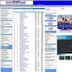 TOP 50 du classement européen