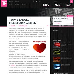 Top 10 Largest File-Sharing Sites