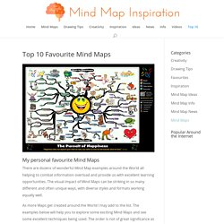 Top 10 Mind Maps