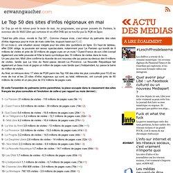 Le Top 50 des sites d'infos régionaux en mai