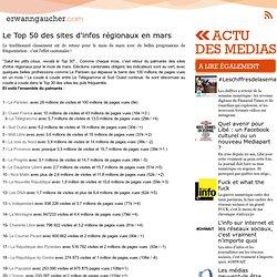 L'actu media web - Le Top 50 des sites d'infos régionaux en mars