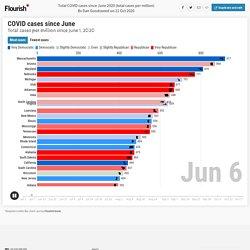 Total COVID cases since June 2020 (total cases per million)