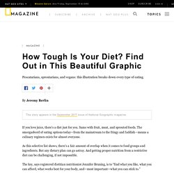 How Tough Is Your Diet? Find Out in This Beautiful Graphic