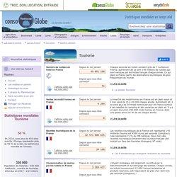 Tourisme : statistiques mondiales écologiques en temps réel