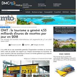 OMT : le tourisme a généré 4,53 milliards d'euros de recettes par jour en 2018
