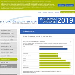 Urlaubswünsche/ Tourismusanalyse 2019 der Stiftung für Zukunftsfragen
