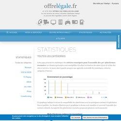 Statistiques offres légales