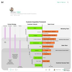 How To Track Customer Acquisitions :