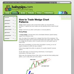 How to Trade Wedge Chart Patterns in Forex