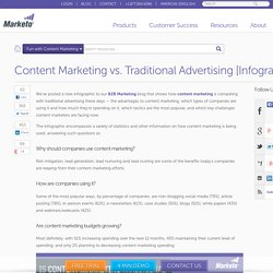 Content Marketing vs. Traditional Advertising [Infographic]