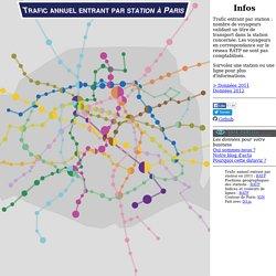 Trafic annuel entrant par station à Paris