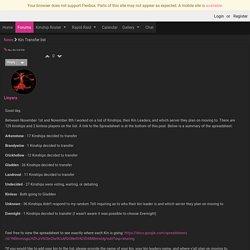 Kin Transfer list - Middle Earth Elites in LOTRO on Dwarrowdelf