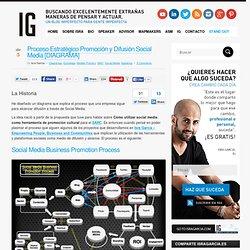 Proceso Estratégico Promoción Empresarial a través de Social Media [DIAGRAMA] - Social Media Business Promotion Process