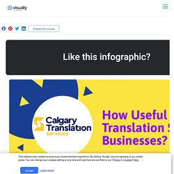 How Useful Are Translation Services for Businesses?