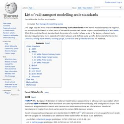 List of rail transport modelling scale standards