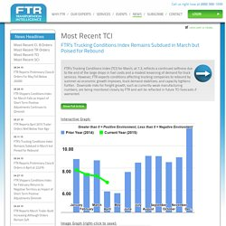 Most Recent TCI / FTR - Transportation Intelligence / Freight Analysis & Forecasting