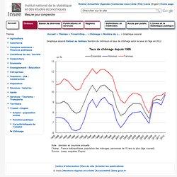 Travail-Emploi - Nombre de chômeurs et taux de chômage selon le sexe et l'âge en 2010