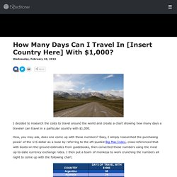 How Many Days Can I Travel In [Insert Country Here] With $1,000? - The Expeditioner Travel Magazine - The Expeditioner Travel Magazine