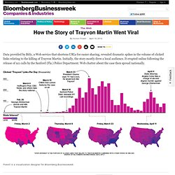 How the Story of Trayvon Martin Went Viral