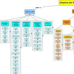 Treball cooperatiu 2.html