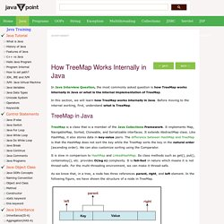 How TreeMap Works Internally in Java