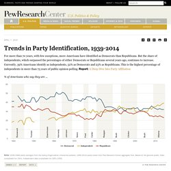 Trends in Party Identification, 1939-2014
