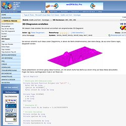 3D-Diagramm erstellen