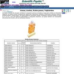 Grasas, Aceites, Ácidos grasos, Triglicéridos - Estructura Química (Página 1 de 3)