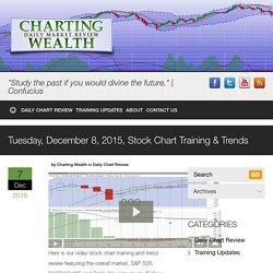 Tuesday, December 8, 2015, Stock Chart Training & Trends