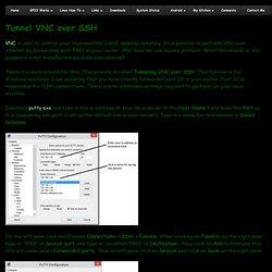 Tunnel VNC over SSH - Hosted on Simon's Raspberry Pi