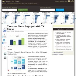 Tweeters More Engaged with TV Shows