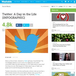 Twitter: A Day in the Life [INFOGRAPHIC]
