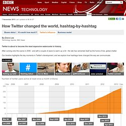 How Twitter changed the world, hashtag-by-hashtag