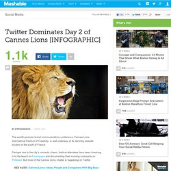 Twitter Dominates Day 2 of Cannes Lions [INFOGRAPHIC]