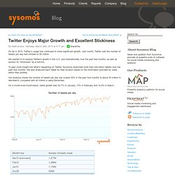 Twitter Enjoys Major Growth and Excellent Stickiness « Sysomos B