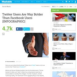 Twitter Users Are Way Bolder Than Facebook Users [INFOGRAPHIC]
