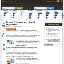 Twitter Followers Most Brand Responsive