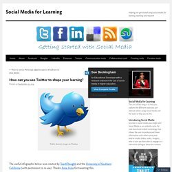 How can you use Twitter to shape your learning?